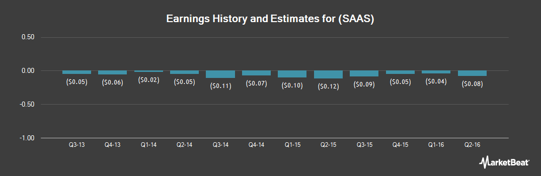 Earnings by Quarter for Incontact (NASDAQ:SAAS)