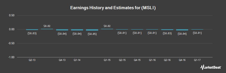 Earnings by Quarter for Merus Labs International (NASDAQ:MSLI)