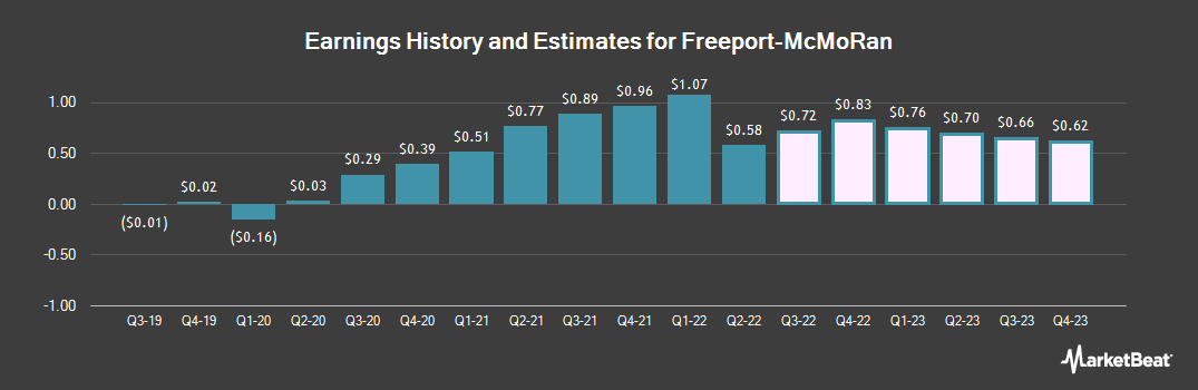 Earnings by Quarter for Freeport-McMoRan (NYSE:FCX)
