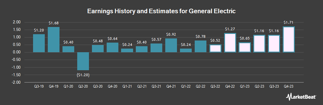 Earnings by Quarter for General Electric (NYSE:GE)
