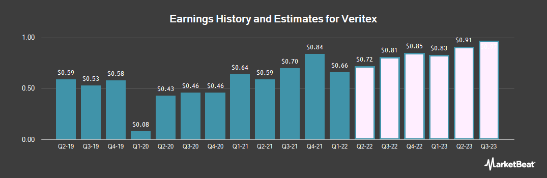 Earnings by Quarter for Veritex (NASDAQ:VBTX)