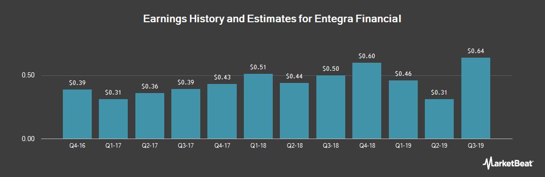 Earnings by Quarter for Entegra Financial (NASDAQ:ENFC)