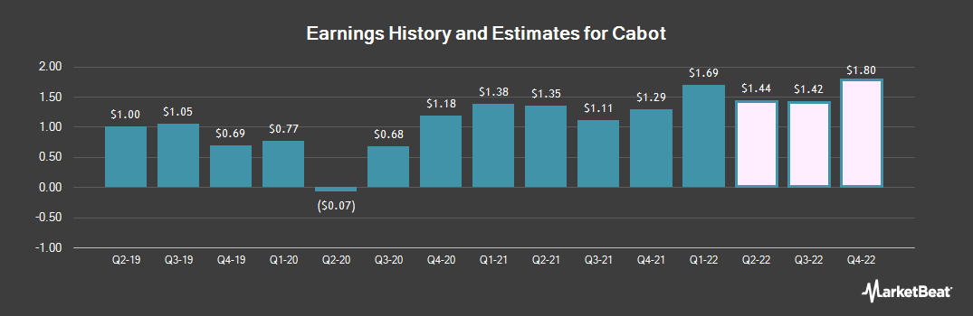 Earnings by Quarter for Cabot (NYSE:CBT)