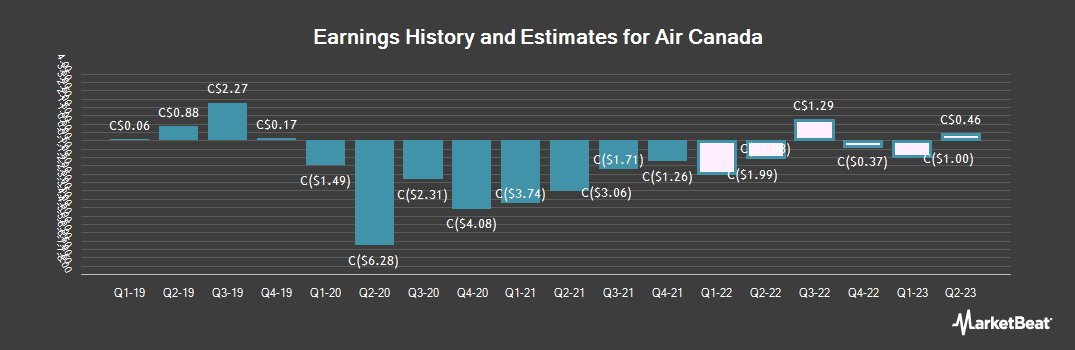 Earnings by Quarter for Air Canada (TSE:AC)
