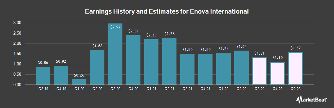 Earnings by Quarter for Enova International (NYSE:ENVA)
