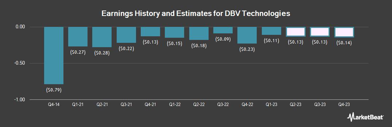 Earnings by Quarter for DBV Technologies (NASDAQ:DBVT)