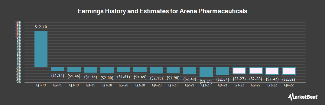 Earnings by Quarter for Arena Pharmaceuticals (NASDAQ:ARNA)