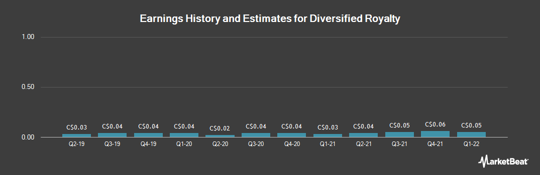 Earnings by Quarter for Diversified Royalty (TSE:DIV)