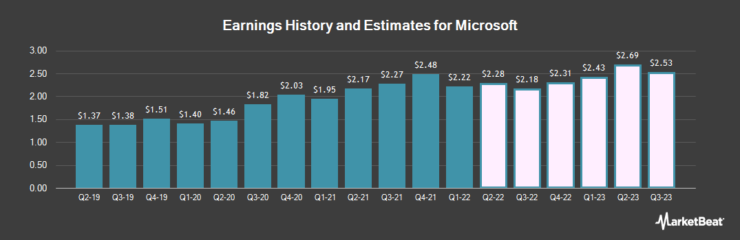 Earnings by Quarter for Microsoft (NASDAQ:MSFT)