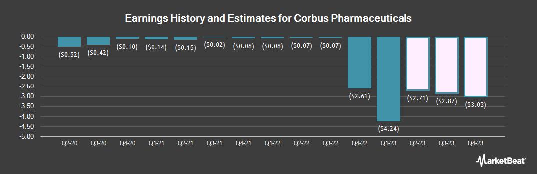 Earnings by Quarter for Corbus Pharmaceuticals (NASDAQ:CRBP)