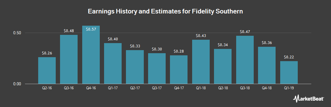 Earnings by Quarter for Fidelity Southern (NASDAQ:LION)