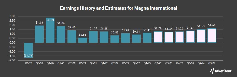 Earnings by Quarter for Magna International (NYSE:MGA)