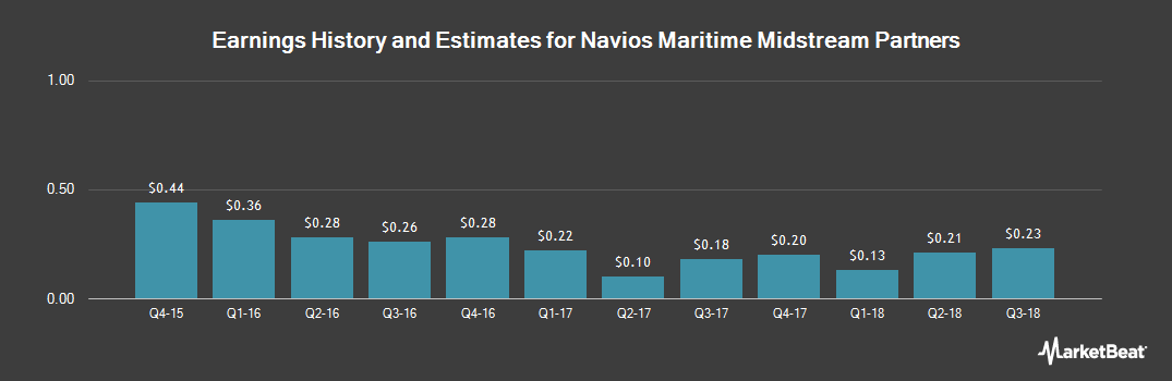 Earnings by Quarter for Navios Maritime Midstream Partners (NYSE:NAP)