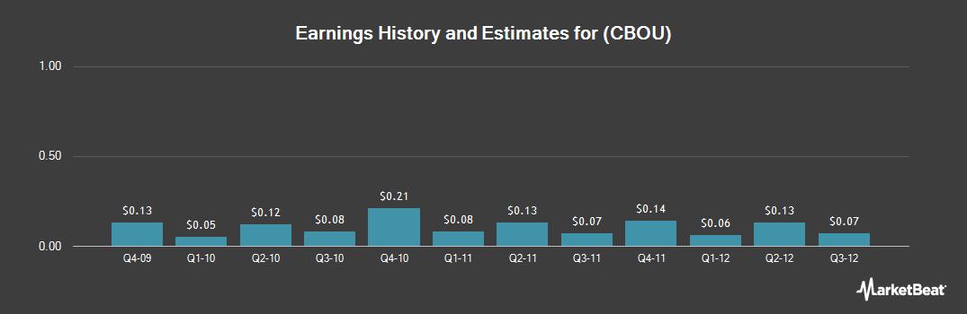 Earnings by Quarter for Caribou Coffee (NASDAQ:CBOU)