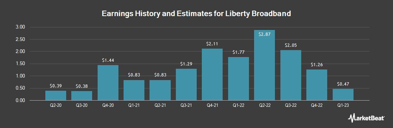 Earnings by Quarter for Liberty Broadband Corp Series C (NASDAQ:LBRDK)