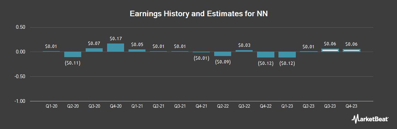 Earnings by Quarter for NN (NASDAQ:NNBR)