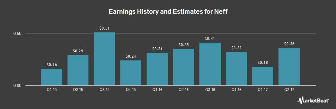 Earnings by Quarter for Neff (NYSE:NEFF)