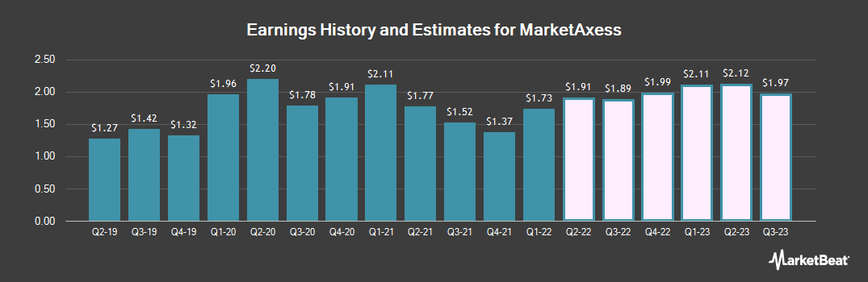 Earnings by Quarter for MarketAxess (NASDAQ:MKTX)