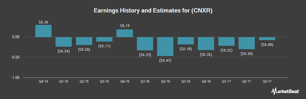 Earnings by Quarter for Connecture (OTCMKTS:CNXR)