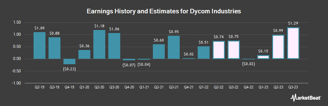 Earnings by Quarter for Dycom Industries (NYSE:DY)