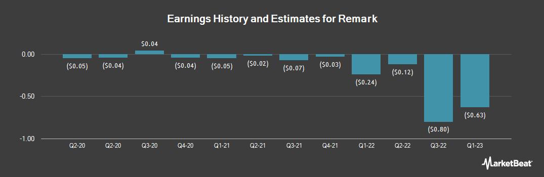 Earnings by Quarter for Remark (NASDAQ:MARK)