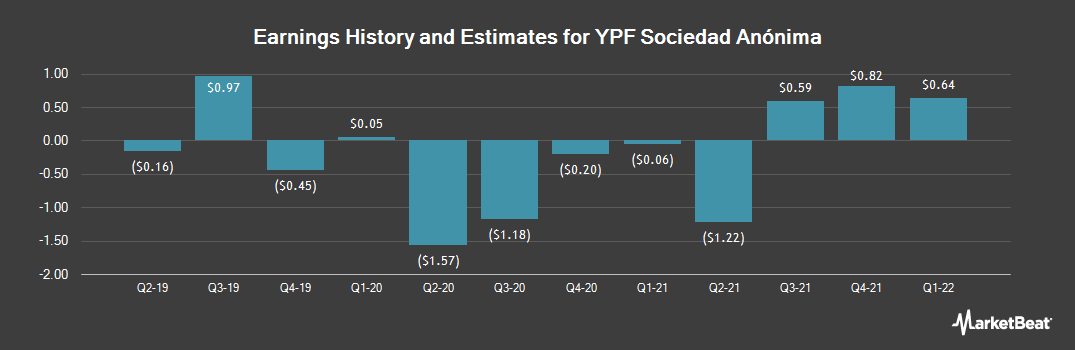Earnings by Quarter for YPF Sociedad Anonima (NYSE:YPF)