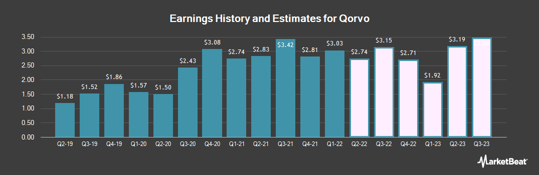 Earnings by Quarter for Qorvo (NASDAQ:QRVO)