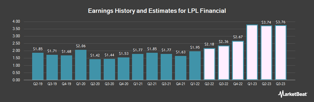 Earnings by Quarter for LPL Financial (NASDAQ:LPLA)
