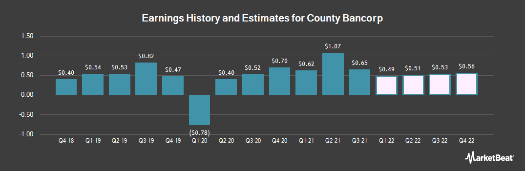Earnings by Quarter for County Bancorp (NASDAQ:ICBK)