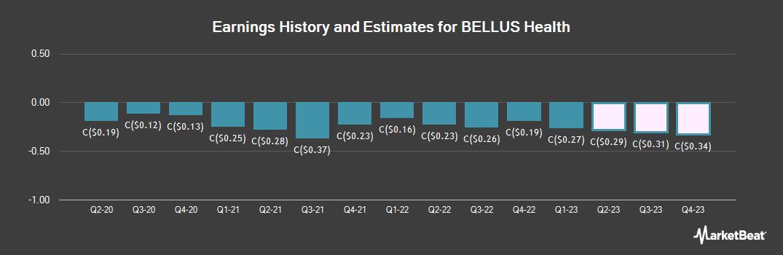 Earnings by Quarter for BELLUS Health (TSE:BLU)