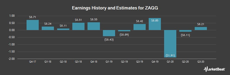 Earnings by Quarter for ZAGG (NASDAQ:ZAGG)