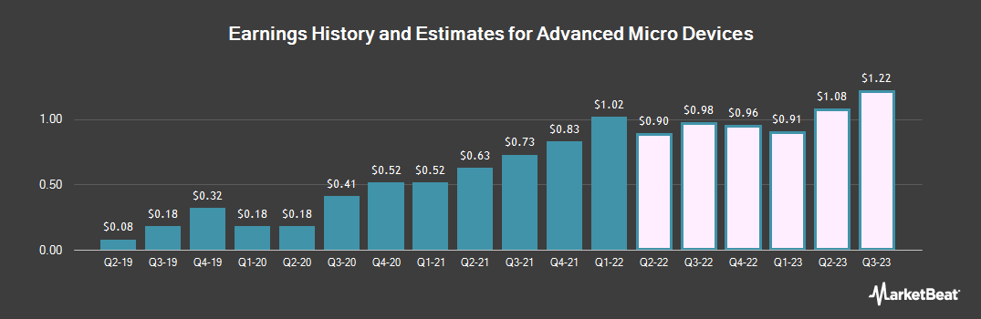 Earnings by Quarter for Advanced Micro Devices (NASDAQ:AMD)