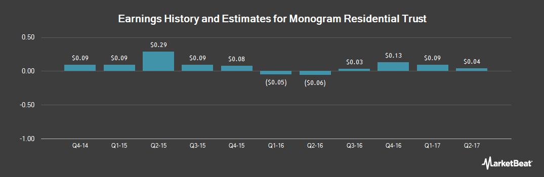Earnings by Quarter for Monogram Residential Trust (NYSE:MORE)