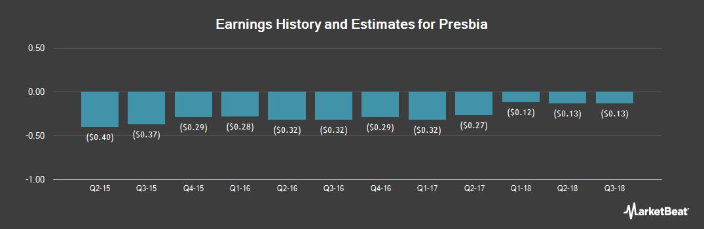 Earnings by Quarter for Presbia (NASDAQ:LENS)