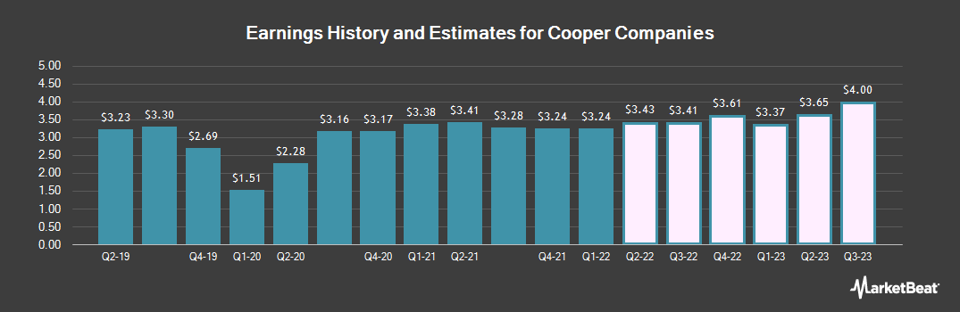 Earnings by Quarter for Cooper Companies (NYSE:COO)