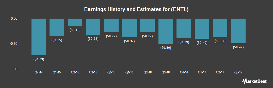 Earnings by Quarter for Entellus Medical (NASDAQ:ENTL)