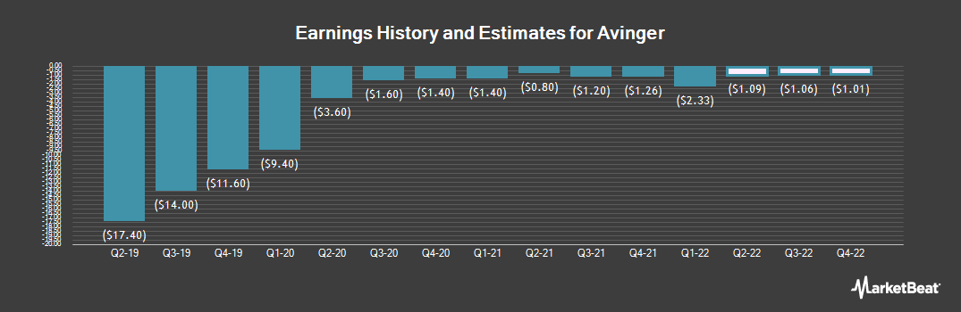 Earnings by Quarter for Avinger (NASDAQ:AVGR)