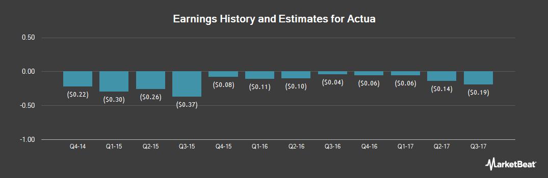 Earnings by Quarter for Actua (NASDAQ:ACTA)