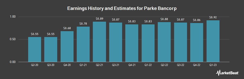 Earnings by Quarter for Parke Bancorp (NASDAQ:PKBK)