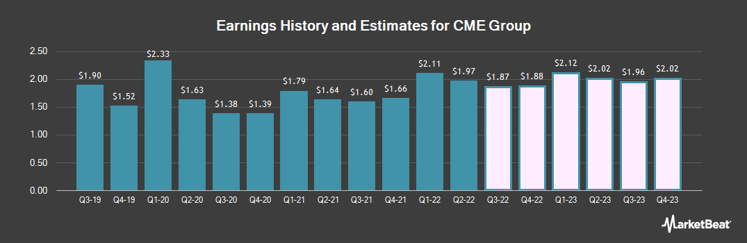 Earnings by Quarter for CME Group (NASDAQ:CME)