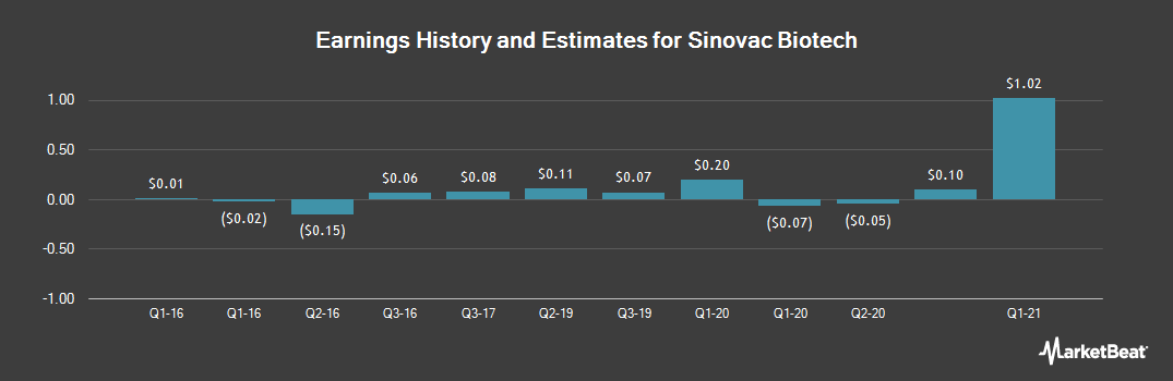 Earnings by Quarter for Sinovac Biotech (NASDAQ:SVA)