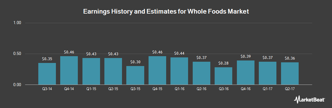 Earnings by Quarter for Whole Foods Market (NASDAQ:WFM)
