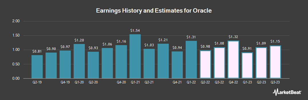 Earnings by Quarter for Oracle (NYSE:ORCL)
