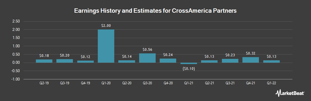 Earnings by Quarter for CrossAmerica Partners (NYSE:CAPL)