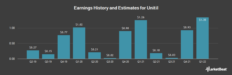 Earnings by Quarter for Unitil (NYSE:UTL)