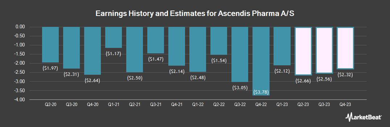 Earnings by Quarter for Ascendis Pharma (NASDAQ:ASND)