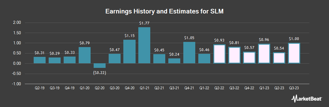 Earnings by Quarter for SLM (NASDAQ:SLM)
