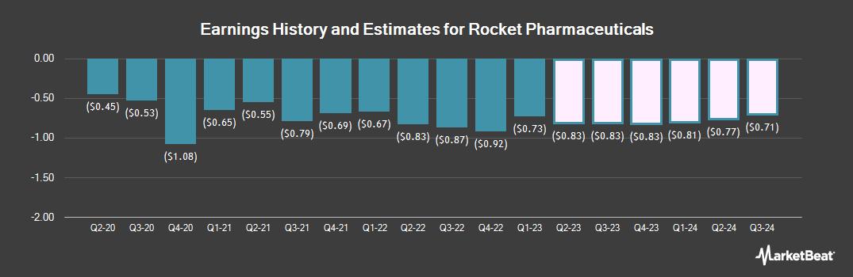 Earnings by Quarter for Rocket Pharmaceuticals (NASDAQ:RCKT)