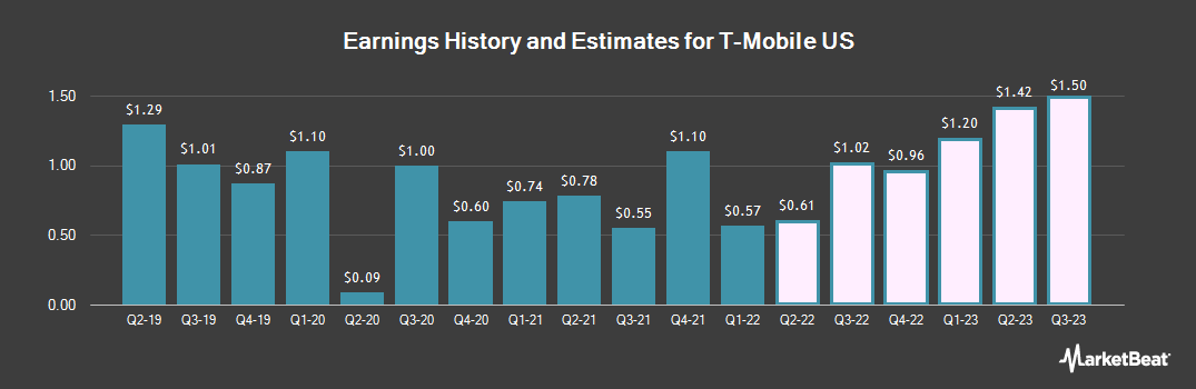 Earnings by Quarter for T-Mobile US (NASDAQ:TMUS)