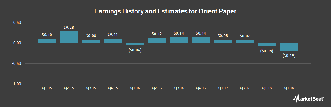 Earnings by Quarter for Orient Paper (NYSEAMERICAN:ONP)